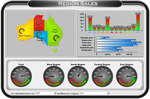 Supply Chain Management Dashboards Growing