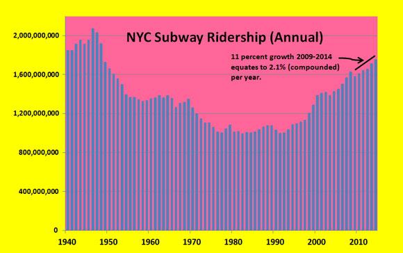 MTA Service Bump Next June Won't Keep Up With Growth in Subway Trips