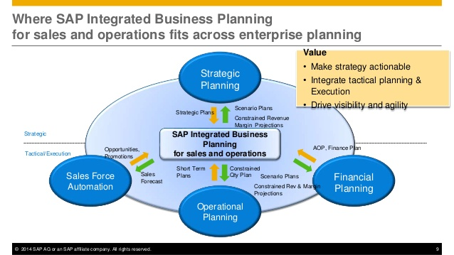 SAP Integrated Business Planning – Configuration for Control Tower