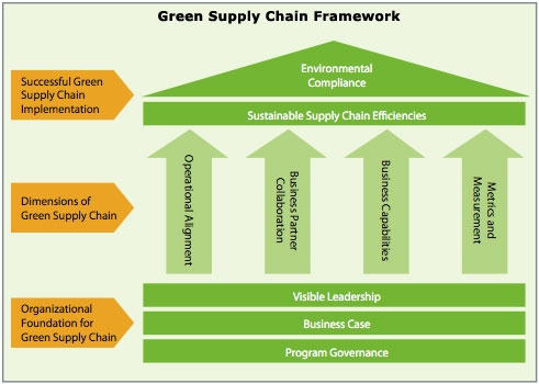 Are Green Supply Chains Important?