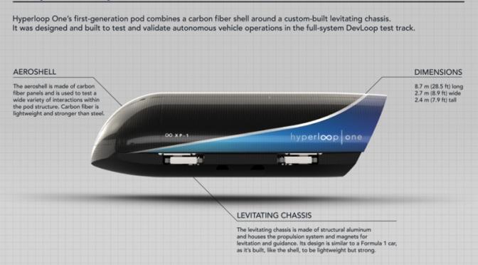 The Tor-Mon Hyperloop